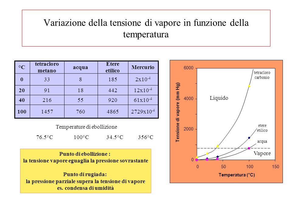 0 2000 4000 6000 050100150 Temperatura (°C) Tensione di vapore (mm Hg) 2729x10 -4 48657601457100 61x10 -4 9205521640 12x10 -4 442189120 2x10 -4 185833
