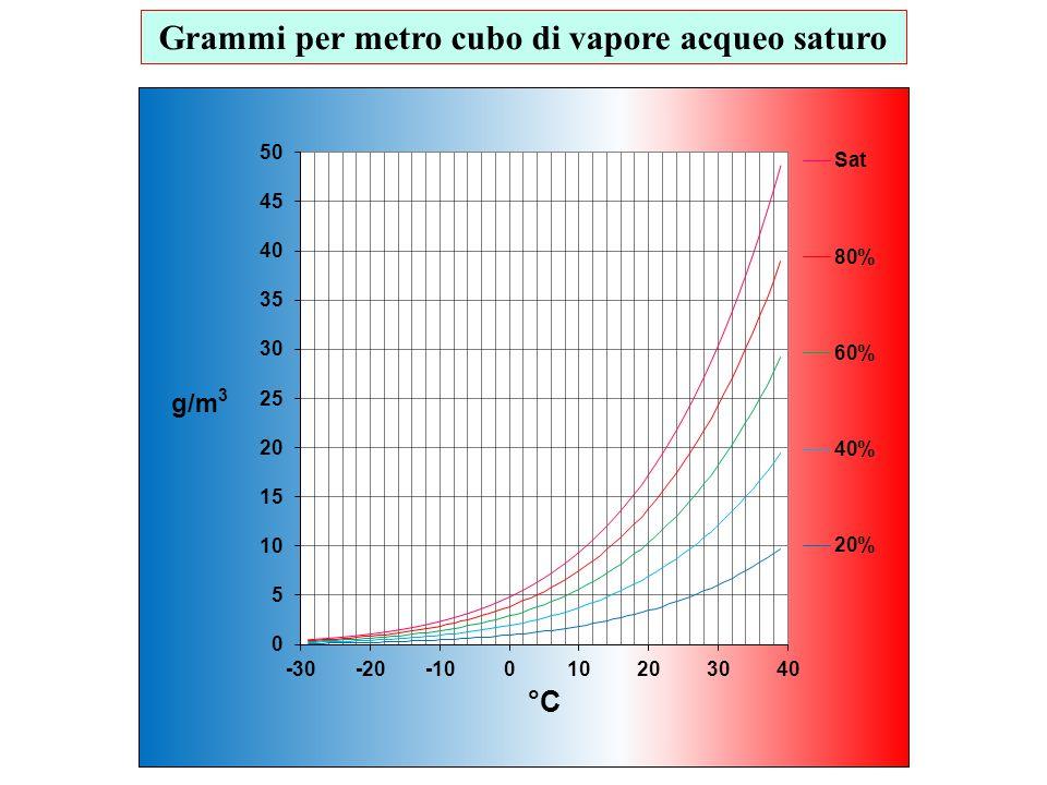 Grammi per metro cubo di vapore acqueo saturo