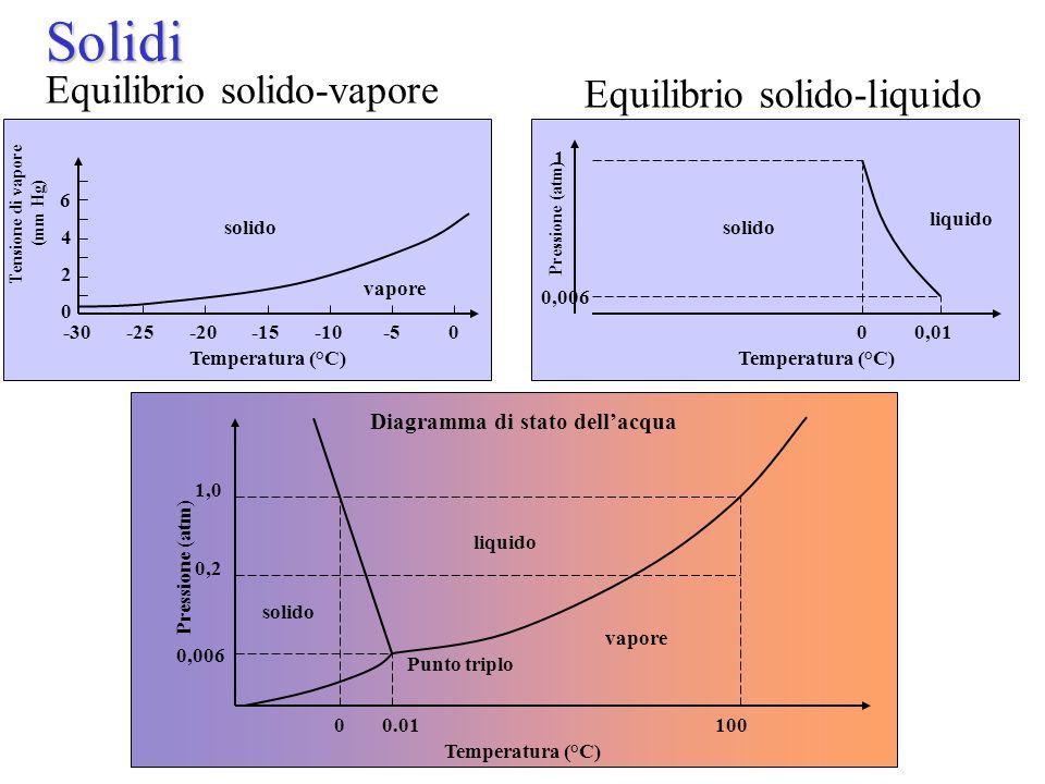 Solidi Solidi Equilibrio solido-vapore Temperatura (°C) Tensione di vapore (mm Hg) 0-5-10-15-20-25-30 vapore solido 0 2 4 6 Equilibrio solido-liquido Temperatura (°C) 00,01 Pressione (atm) 0,006 1 solido liquido 1,0 0,2 0,006 00.01100 Temperatura (°C) Pressione (atm) liquido vapore Punto triplo solido Diagramma di stato dell'acqua
