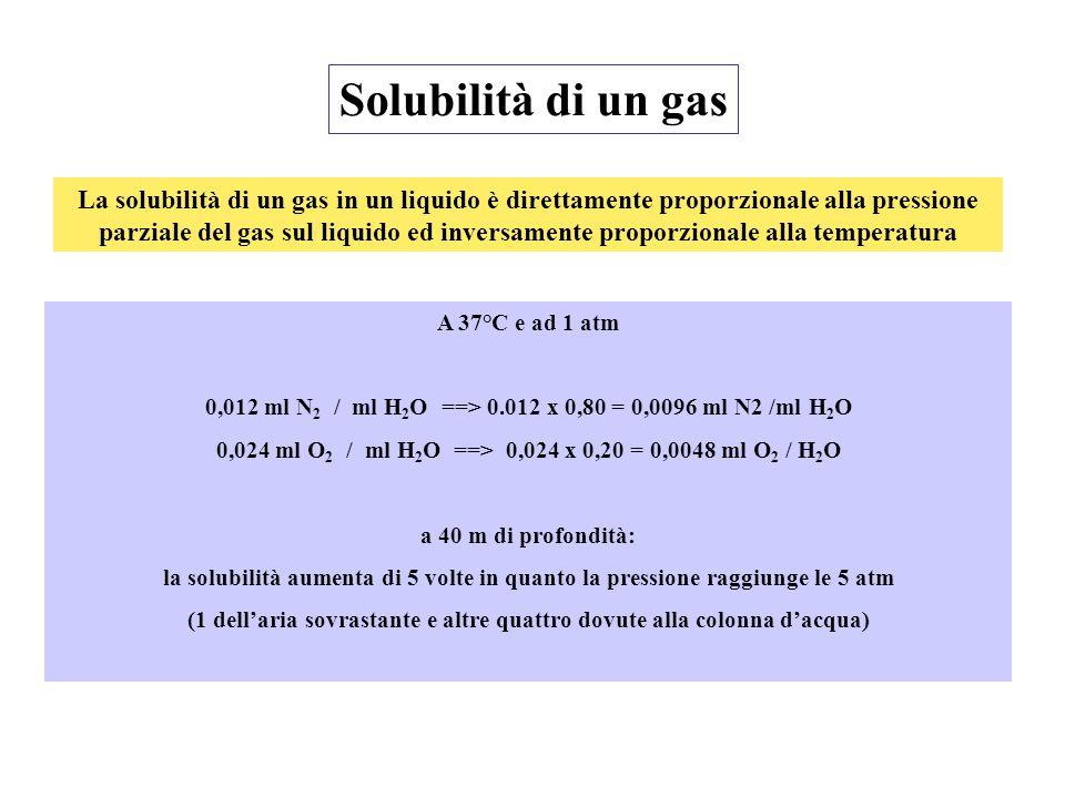 Solubilità di un gas La solubilità di un gas in un liquido è direttamente proporzionale alla pressione parziale del gas sul liquido ed inversamente pr