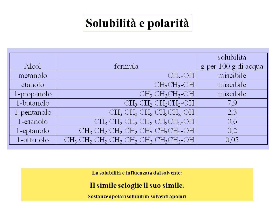 Solubilità e polarità La solubilità è influenzata dal solvente: Il simile scioglie il suo simile. Sostanze apolari solubili in solventi apolari