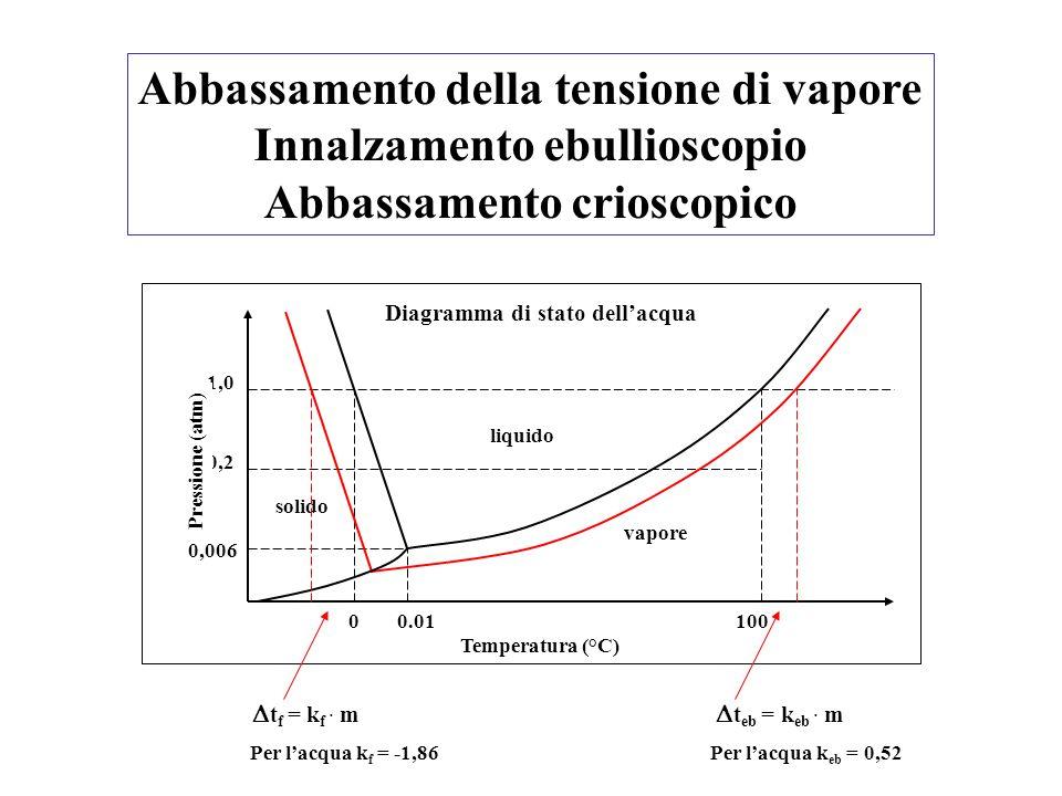 Abbassamento della tensione di vapore Innalzamento ebullioscopio Abbassamento crioscopico 1,0 0,2 0,006 00.01100 Temperatura (°C) Pressione (atm) liqu