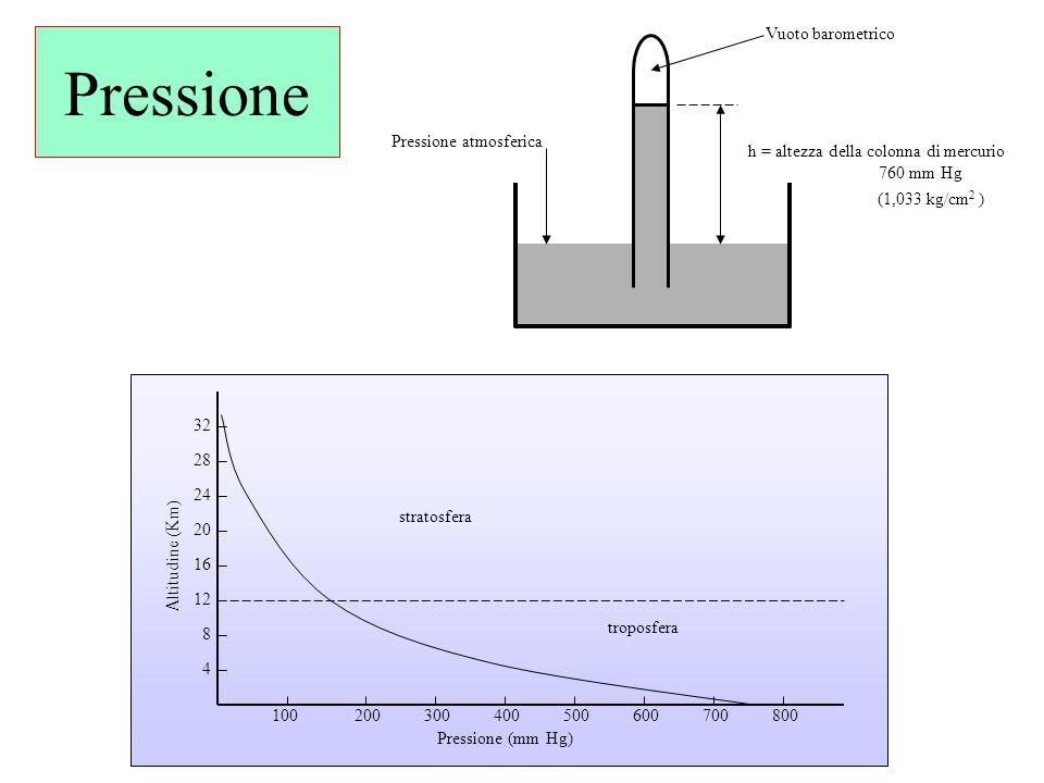 h = altezza della colonna di mercurio 760 mm Hg Pressione atmosferica Vuoto barometrico 4 8 12 16 20 24 28 32 100200300400500600700800 stratosfera tro