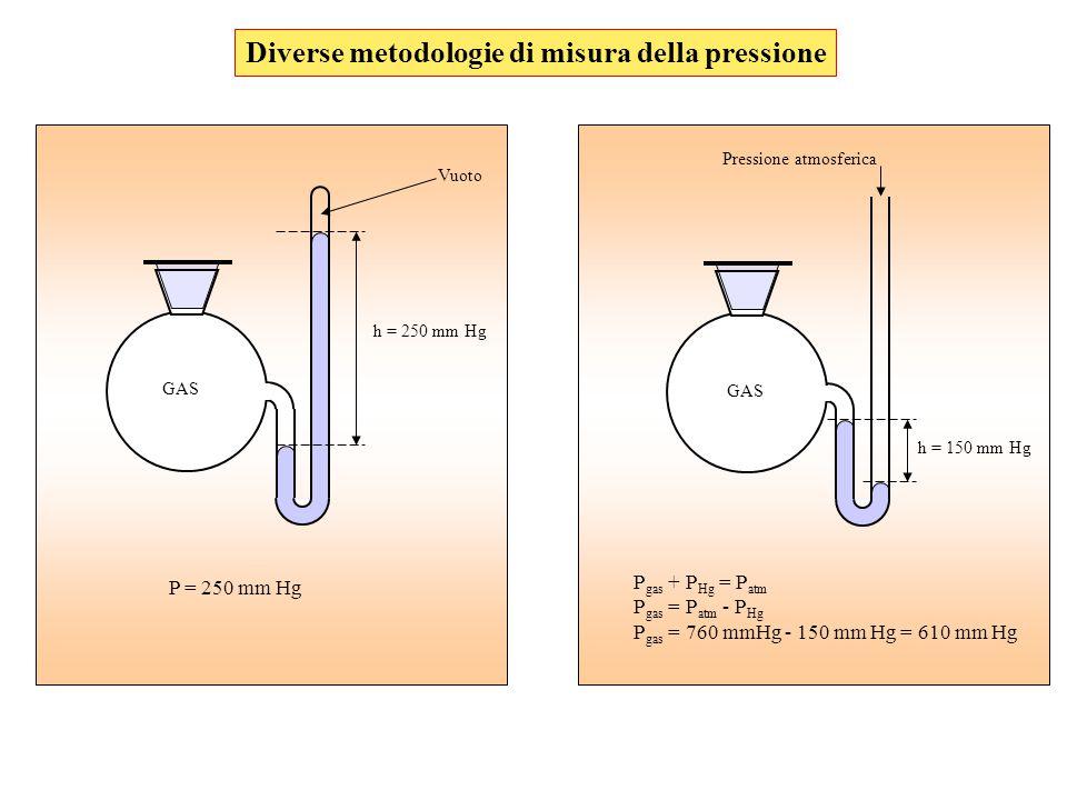 GAS Vuoto Pressione atmosferica h = 250 mm Hg P = 250 mm Hg h = 150 mm Hg P gas + P Hg = P atm P gas = P atm - P Hg P gas = 760 mmHg - 150 mm Hg = 610 mm Hg Diverse metodologie di misura della pressione