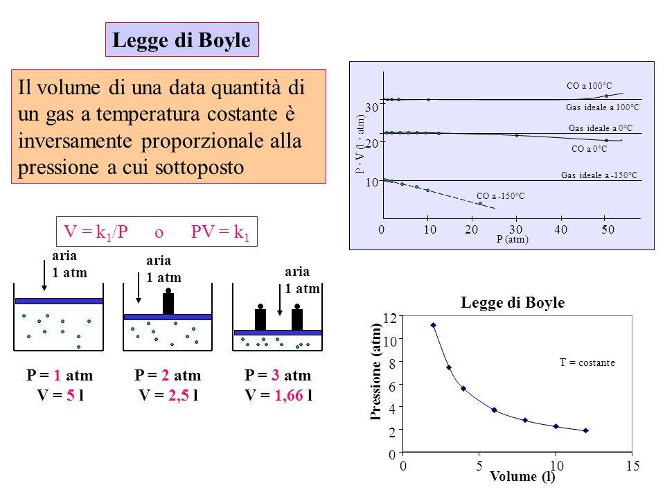 0 2 4 6 8 10 12 051015 Volume (l) Pressione (atm) P = 1 atm V = 5 l aria 1 atm P = 2 atm V = 2,5 l aria 1 atm P = 3 atm V = 1,66 l aria 1 atm V = k 1