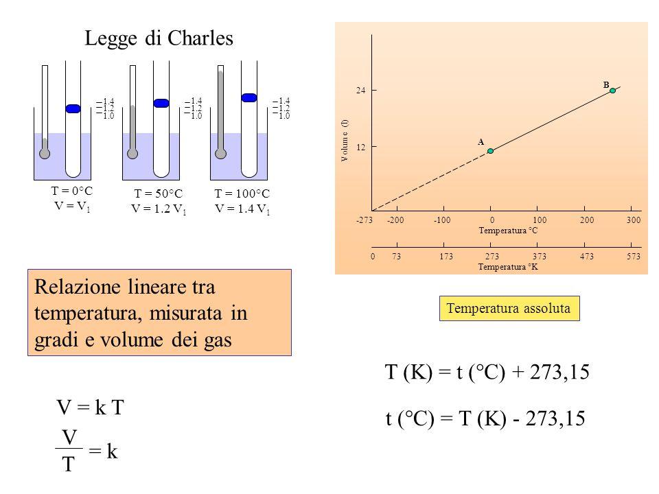 T = 50°C V = 1.2 V 1 T = 100°C V = 1.4 V 1 T = 0°C V = V 1 Legge di Charles 1.4 1.2 1.0 1002003000-100-200-273 373473573273173730 Temperatura °C Tempe