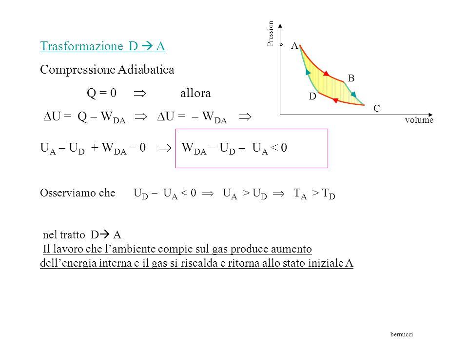 Trasformazione C  D Compressione Isotermica T C = T D  U C = U D   U = U D  U C = 0 allora  U = Q' f  W CD  Q' f = W CD con W CD 0 avremo che
