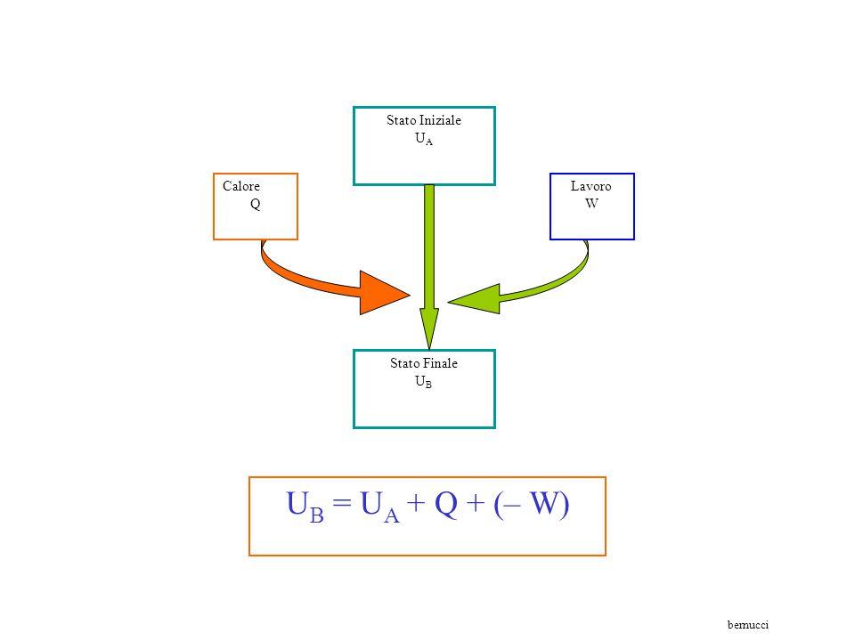 bernucci II Principio della termodinamica Il primo principio della termodinamica esprime ciò che si conserva: ogni forma di energia può trasformarsi i