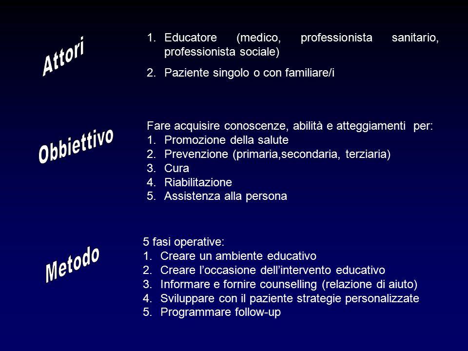 1.Educatore (medico, professionista sanitario, professionista sociale) 2.Paziente singolo o con familiare/i 5 fasi operative: 1.Creare un ambiente educativo 2.Creare l'occasione dell'intervento educativo 3.Informare e fornire counselling (relazione di aiuto) 4.Sviluppare con il paziente strategie personalizzate 5.Programmare follow-up Fare acquisire conoscenze, abilità e atteggiamenti per: 1.Promozione della salute 2.Prevenzione (primaria,secondaria, terziaria) 3.Cura 4.Riabilitazione 5.Assistenza alla persona