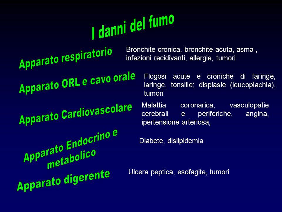 Bronchite cronica, bronchite acuta, asma, infezioni recidivanti, allergie, tumori Flogosi acute e croniche di faringe, laringe, tonsille; displasie (leucoplachia), tumori Malattia coronarica, vasculopatie cerebrali e periferiche, angina, ipertensione arteriosa, Diabete, dislipidemia Ulcera peptica, esofagite, tumori