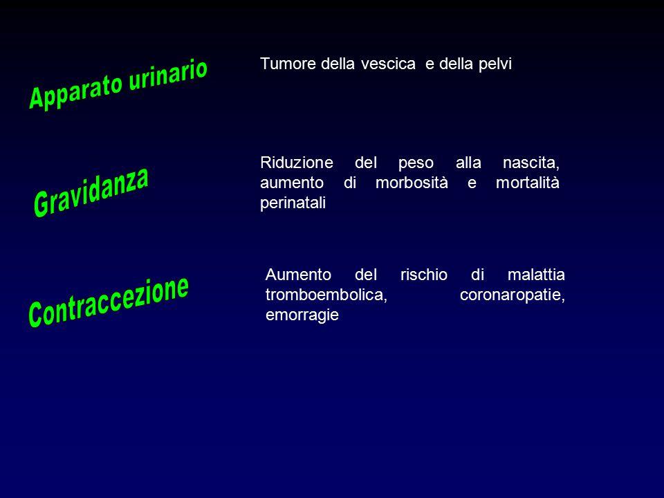 Tumore della vescica e della pelvi Riduzione del peso alla nascita, aumento di morbosità e mortalità perinatali Aumento del rischio di malattia tromboembolica, coronaropatie, emorragie