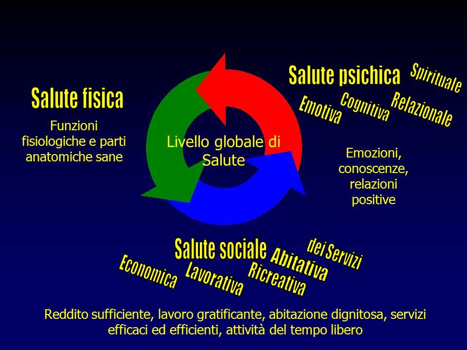 Livello globale di Salute Funzioni fisiologiche e parti anatomiche sane Emozioni, conoscenze, relazioni positive Reddito sufficiente, lavoro gratificante, abitazione dignitosa, servizi efficaci ed efficienti, attività del tempo libero