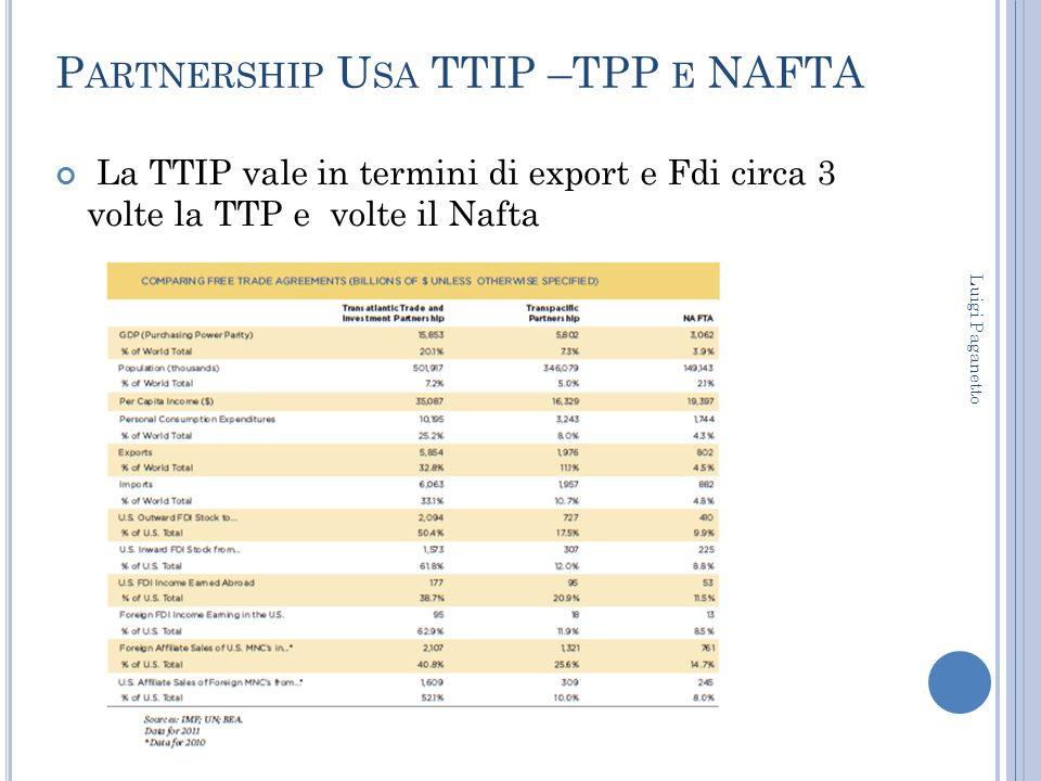 P ARTNERSHIP U SA TTIP –TPP E NAFTA La TTIP vale in termini di export e Fdi circa 3 volte la TTP e volte il Nafta Luigi Paganetto