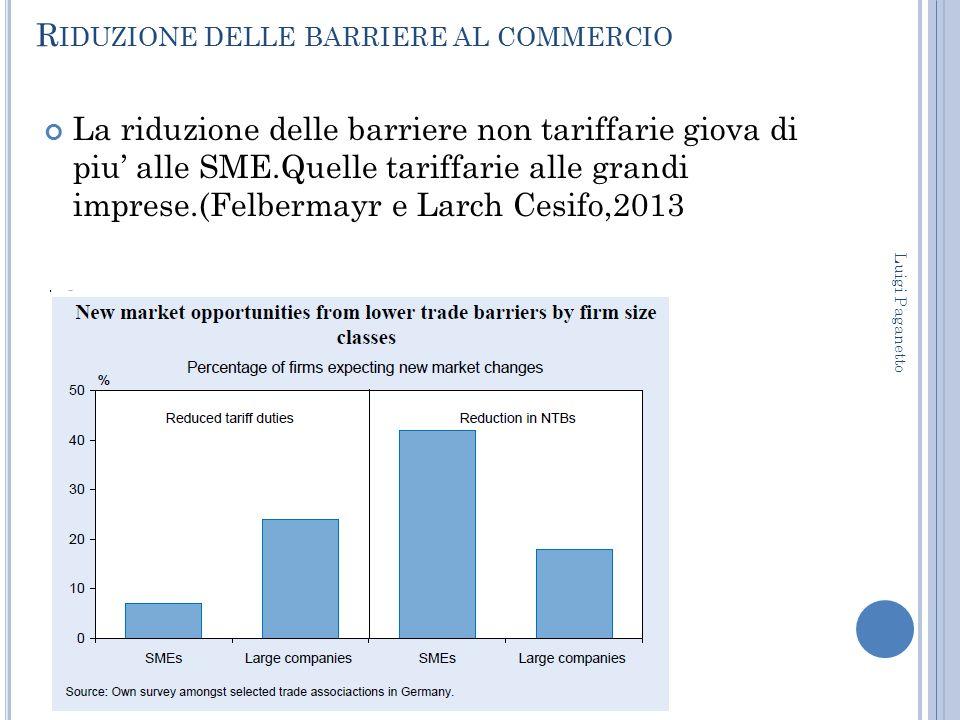 R IDUZIONE DELLE BARRIERE AL COMMERCIO La riduzione delle barriere non tariffarie giova di piu' alle SME.Quelle tariffarie alle grandi imprese.(Felber