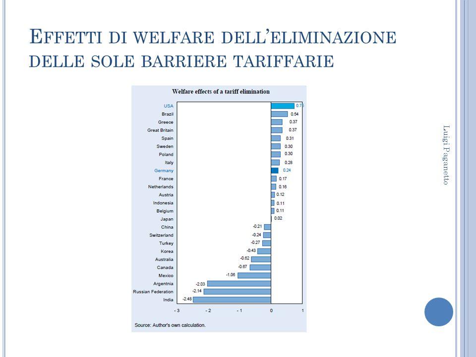 E FFETTI DI WELFARE DELL ' ELIMINAZIONE DELLE SOLE BARRIERE TARIFFARIE Luigi Paganetto