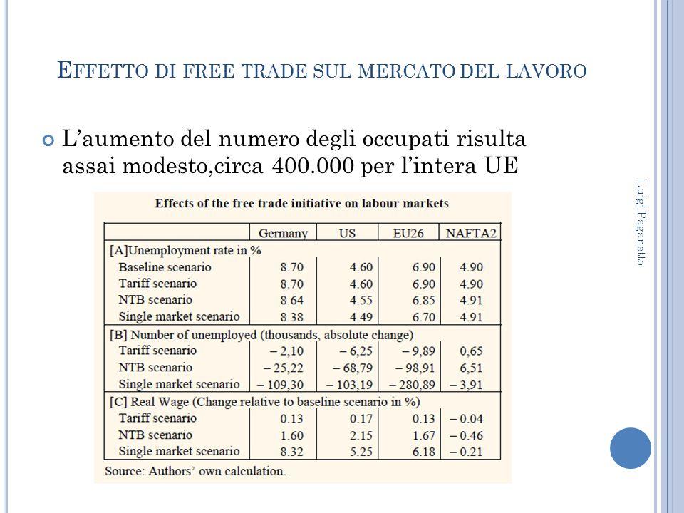 E FFETTO DI FREE TRADE SUL MERCATO DEL LAVORO L'aumento del numero degli occupati risulta assai modesto,circa 400.000 per l'intera UE Luigi Paganetto
