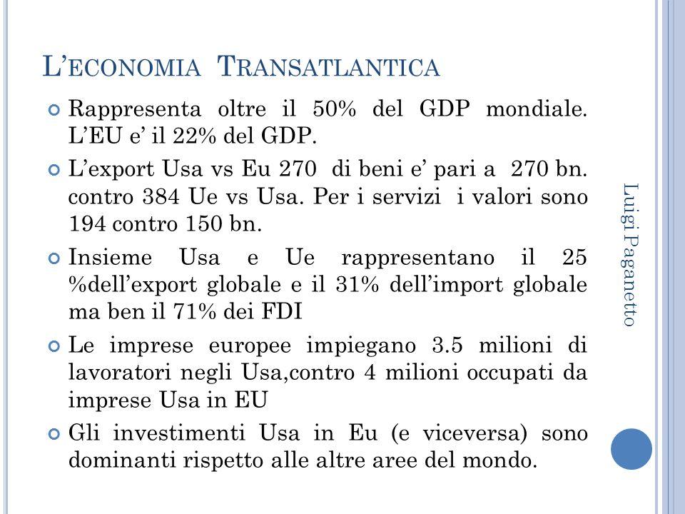 L' ECONOMIA T RANSATLANTICA Rappresenta oltre il 50% del GDP mondiale. L'EU e' il 22% del GDP. L'export Usa vs Eu 270 di beni e' pari a 270 bn. contro