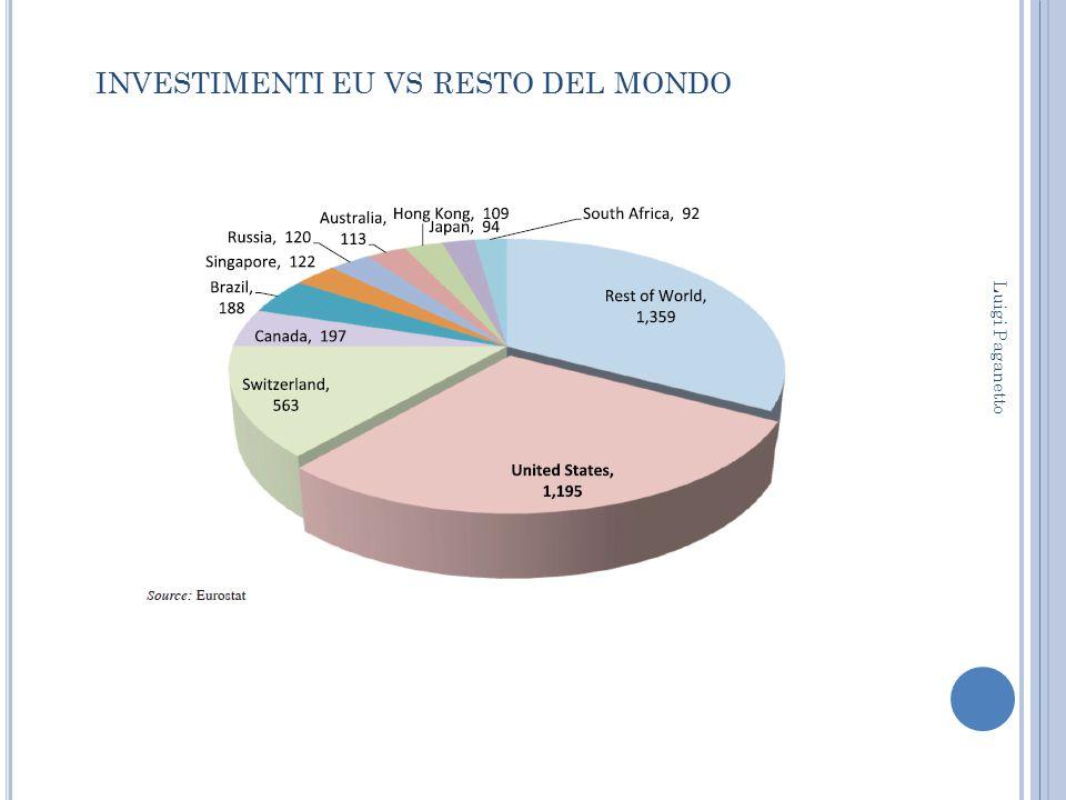 INVESTIMENTI EU VS RESTO DEL MONDO Luigi Paganetto