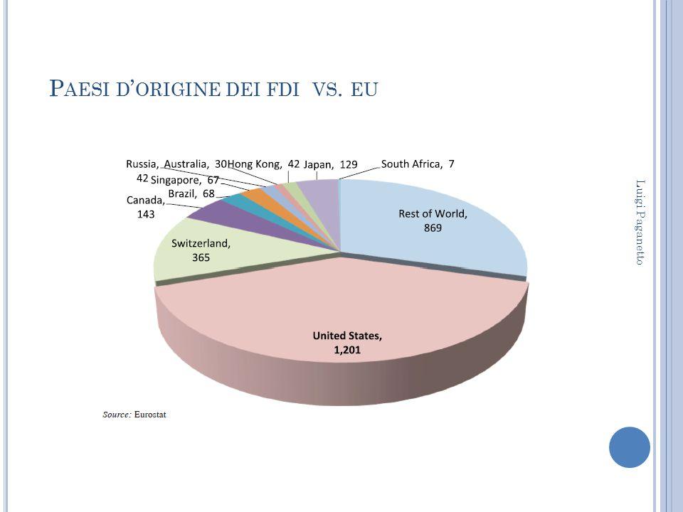P AESI D ' ORIGINE DEI FDI VS. EU Luigi Paganetto