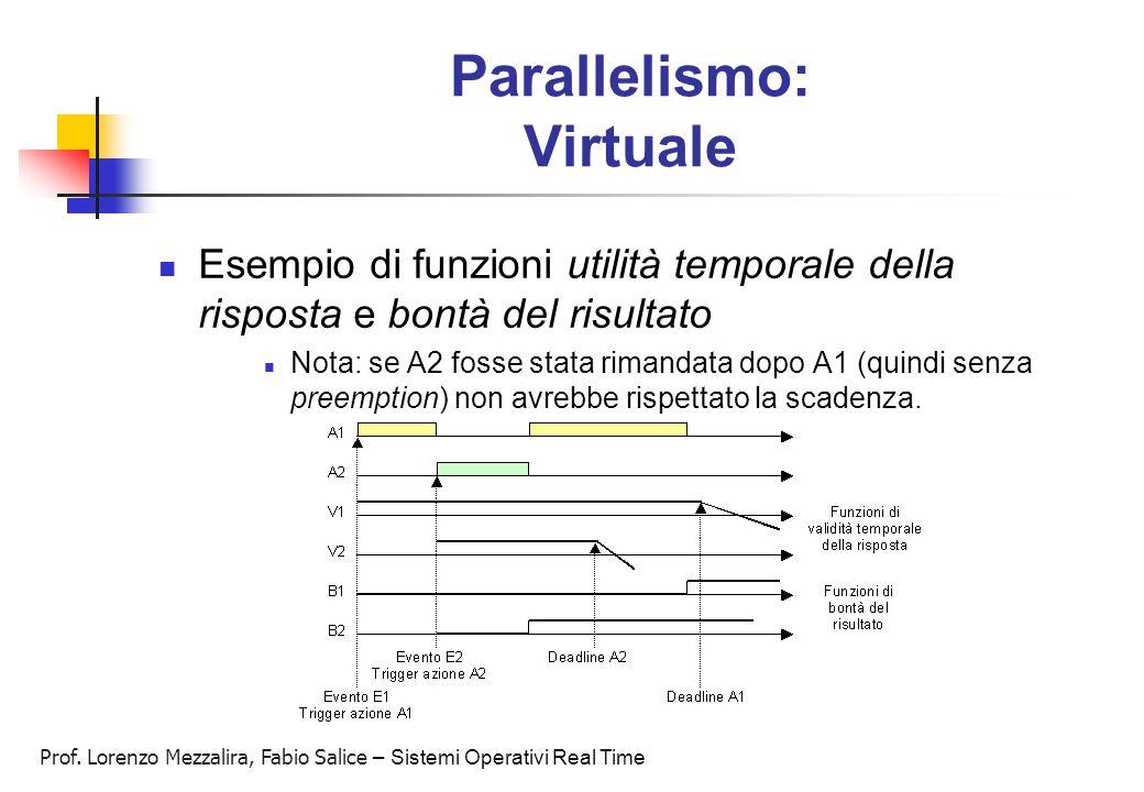 Prof. Lorenzo Mezzalira, Fabio Salice – Sistemi Operativi Real Time Parallelismo: Virtuale Esempio di funzioni utilità temporale della risposta e bont