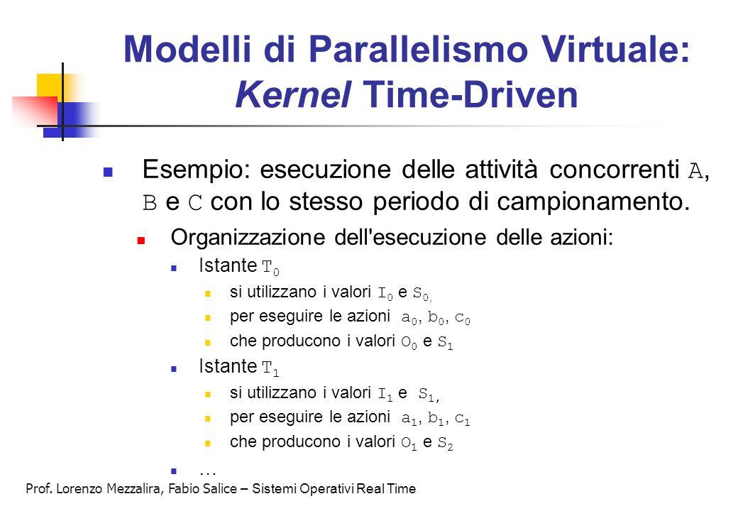 Prof. Lorenzo Mezzalira, Fabio Salice – Sistemi Operativi Real Time Modelli di Parallelismo Virtuale: Kernel Time-Driven Esempio: esecuzione delle att