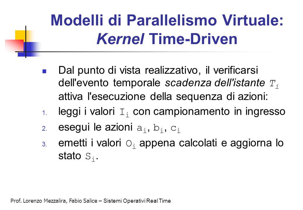 Prof. Lorenzo Mezzalira, Fabio Salice – Sistemi Operativi Real Time Modelli di Parallelismo Virtuale: Kernel Time-Driven Dal punto di vista realizzati