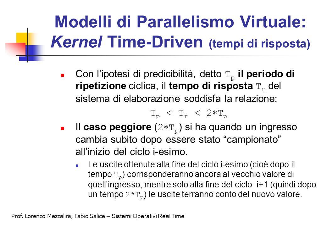 Prof. Lorenzo Mezzalira, Fabio Salice – Sistemi Operativi Real Time Modelli di Parallelismo Virtuale: Kernel Time-Driven (tempi di risposta) Con l'ipo