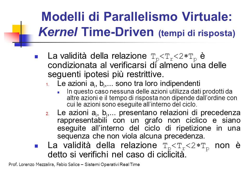 Prof. Lorenzo Mezzalira, Fabio Salice – Sistemi Operativi Real Time Modelli di Parallelismo Virtuale: Kernel Time-Driven (tempi di risposta) La validi