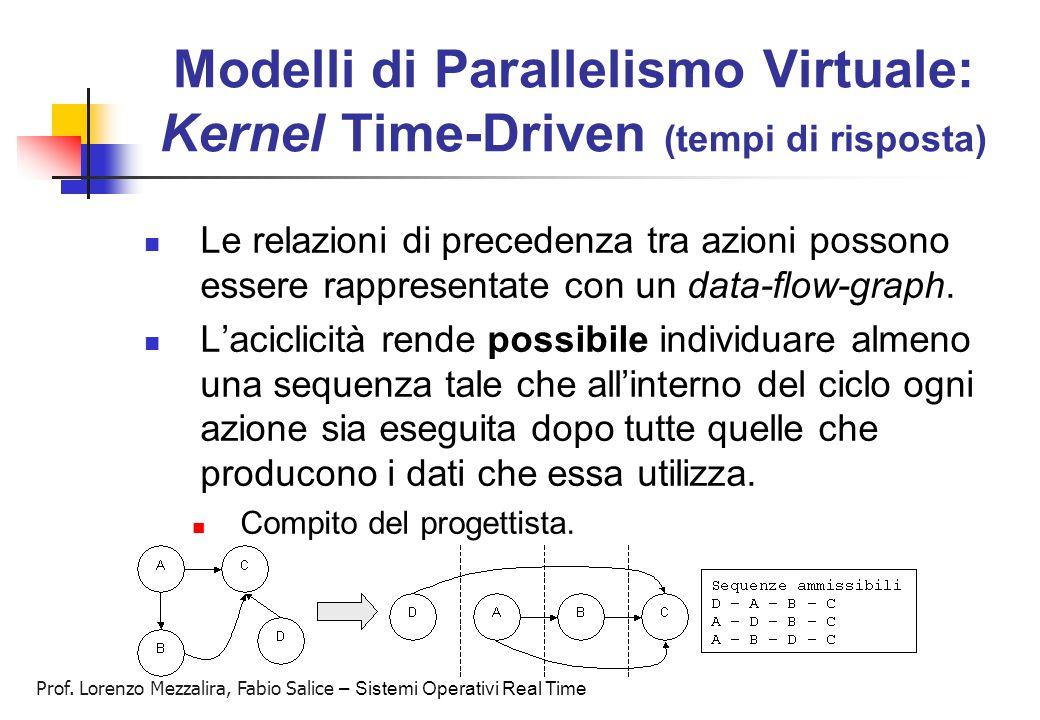 Prof. Lorenzo Mezzalira, Fabio Salice – Sistemi Operativi Real Time Modelli di Parallelismo Virtuale: Kernel Time-Driven (tempi di risposta) Le relazi