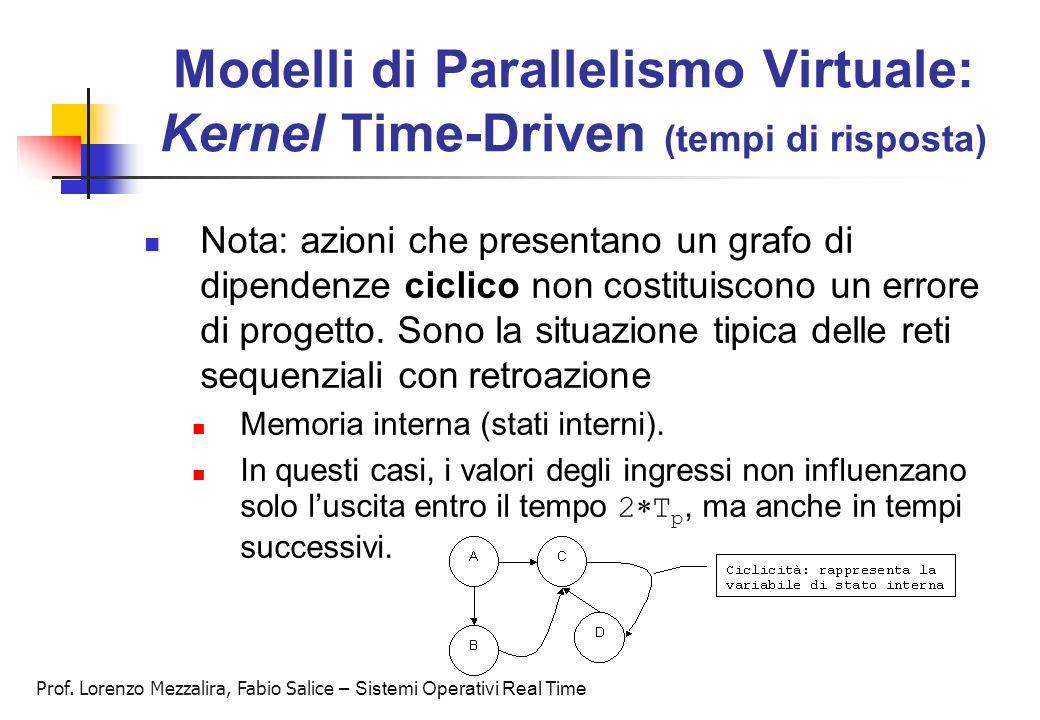 Prof. Lorenzo Mezzalira, Fabio Salice – Sistemi Operativi Real Time Modelli di Parallelismo Virtuale: Kernel Time-Driven (tempi di risposta) Nota: azi