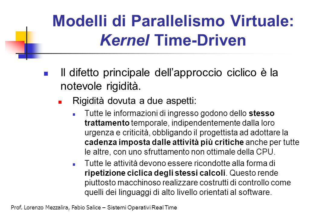 Prof. Lorenzo Mezzalira, Fabio Salice – Sistemi Operativi Real Time Modelli di Parallelismo Virtuale: Kernel Time-Driven Il difetto principale dell'ap