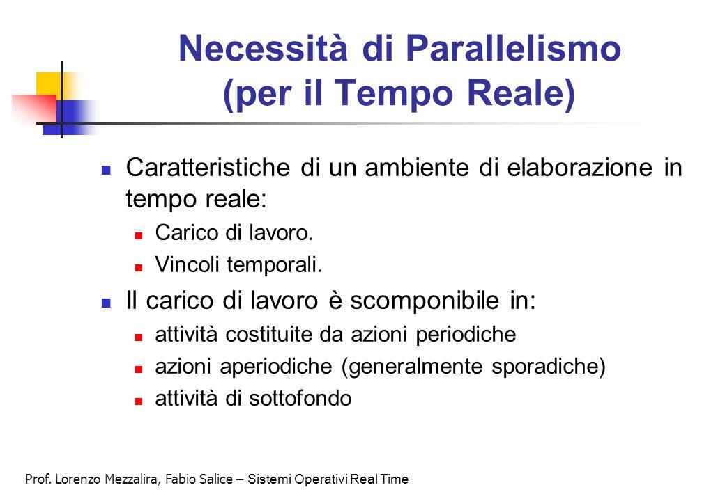 Prof. Lorenzo Mezzalira, Fabio Salice – Sistemi Operativi Real Time Necessità di Parallelismo (per il Tempo Reale) Caratteristiche di un ambiente di e