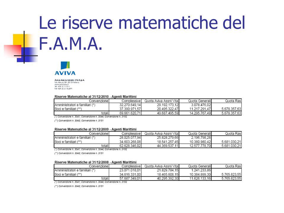 Le riserve matematiche del F.A.M.A.