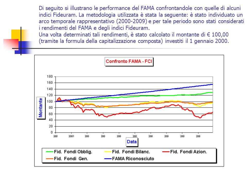 Di seguito si illustrano le performance del FAMA confrontandole con quelle di alcuni indici Fideuram. La metodologia utilizzata è stata la seguente: è