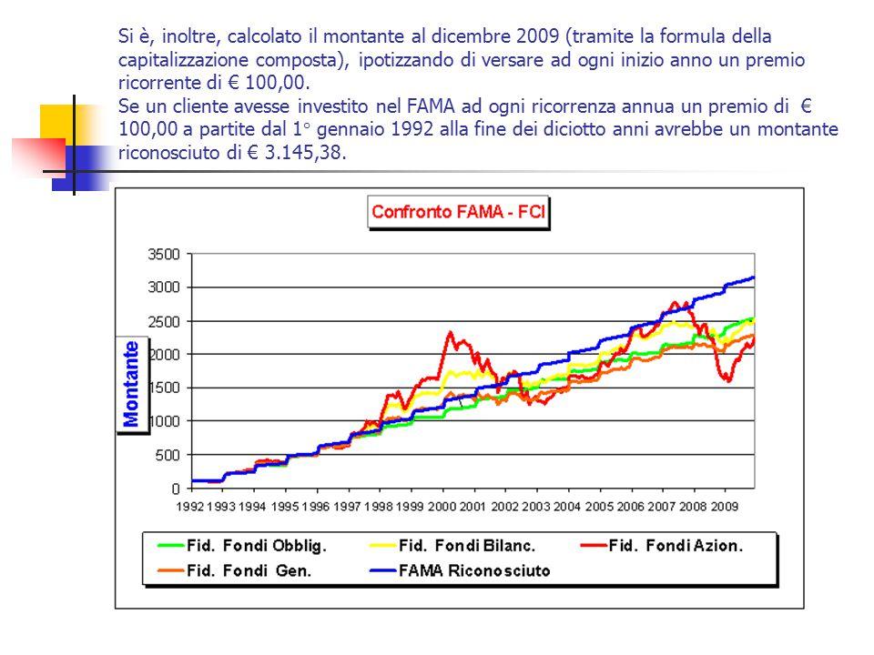Si è, inoltre, calcolato il montante al dicembre 2009 (tramite la formula della capitalizzazione composta), ipotizzando di versare ad ogni inizio anno
