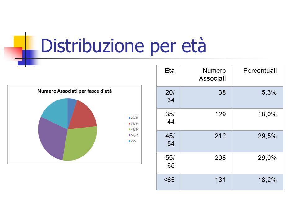 Distribuzione per età EtàNumero Associati Percentuali 20/ 34 385,3% 35/ 44 12918,0% 45/ 54 21229,5% 55/ 65 20829,0% <6513118,2%