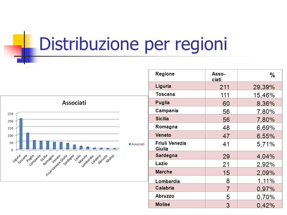 Distribuzione per regioni RegioneAsso- ciati % Liguria 21129,39% Toscana 11115,46% Puglia 608,36% Campania 567,80% Sicilia 567,80% Romagna 486,69% Ven