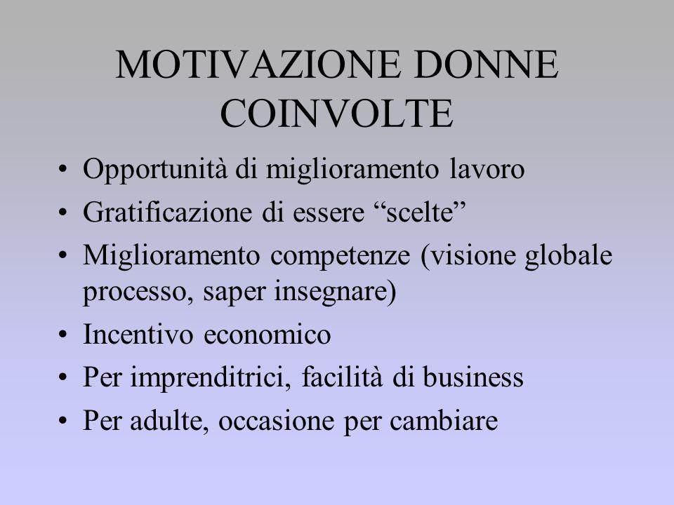 MOTIVAZIONE DONNE COINVOLTE Opportunità di miglioramento lavoro Gratificazione di essere scelte Miglioramento competenze (visione globale processo, saper insegnare) Incentivo economico Per imprenditrici, facilità di business Per adulte, occasione per cambiare