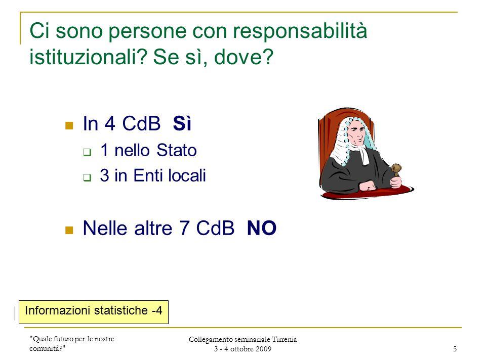 Quale futuro per le nostre comunità Collegamento seminariale Tirrenia 3 - 4 ottobre 2009 5 Ci sono persone con responsabilità istituzionali.