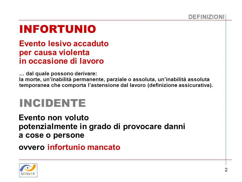 2 Evento lesivo accaduto per causa violenta in occasione di lavoro … dal quale possono derivare: la morte, un'inabilità permanente, parziale o assolut