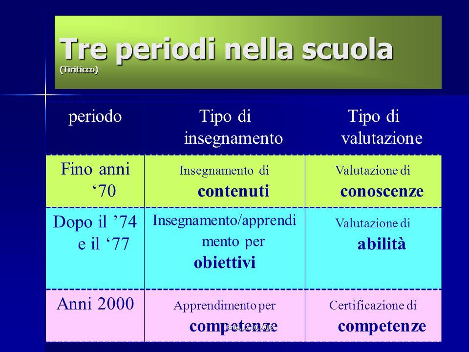 Tre periodi nella scuola (Tiriticco) periodoTipo di insegnamento Tipo di valutazione Fino anni '70 Insegnamento di contenuti Valutazione di conoscenze