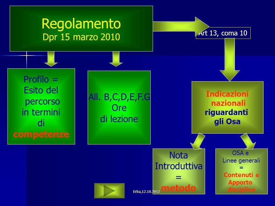 Indicazioni nazionali riguardanti gli Osa OSA e Linee generali = Contenuti e Apporto discipline Regolamento Dpr 15 marzo 2010 Art 13, coma 10 Nota Int