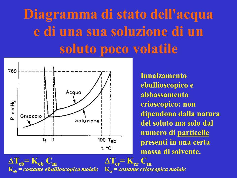 Diagramma di stato dell'acqua e di una sua soluzione di un soluto poco volatile  T eb = K eb C m  T cr = K cr C m K eb = costante ebullioscopica mol
