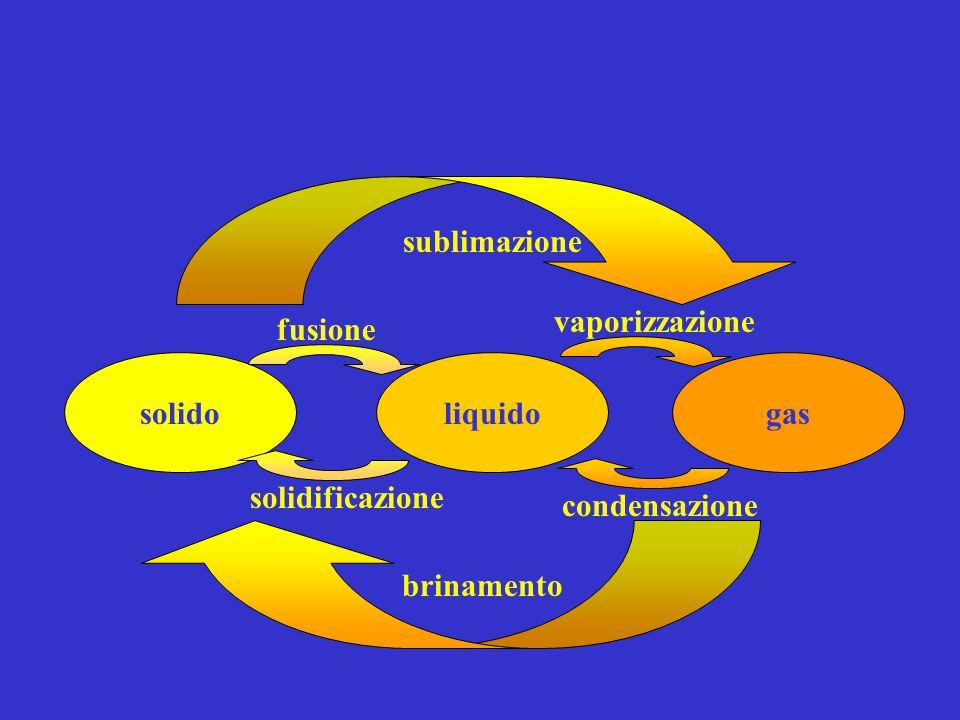 solidoliquidogas sublimazione brinamento fusione solidificazione condensazione vaporizzazione