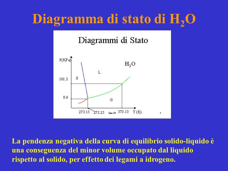 Diagramma di stato di H 2 O La pendenza negativa della curva di equilibrio solido-liquido è una conseguenza del minor volume occupato dal liquido risp