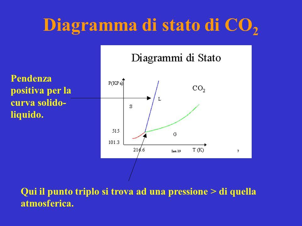 Diagramma di stato di CO 2 Qui il punto triplo si trova ad una pressione > di quella atmosferica. Pendenza positiva per la curva solido- liquido.
