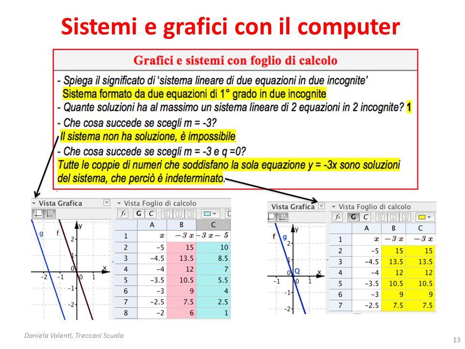 Calcolo letterale con carta e penna Daniela Valenti, Treccani Scuola 14