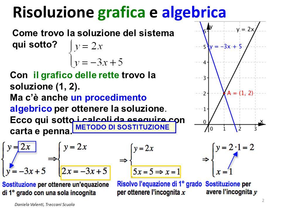 Daniela Valenti, Treccani Scuola 3 Un sistema impossibile Con il grafico trovo due rette parallele, con la stessa pendenza 2, che non si incontrano.