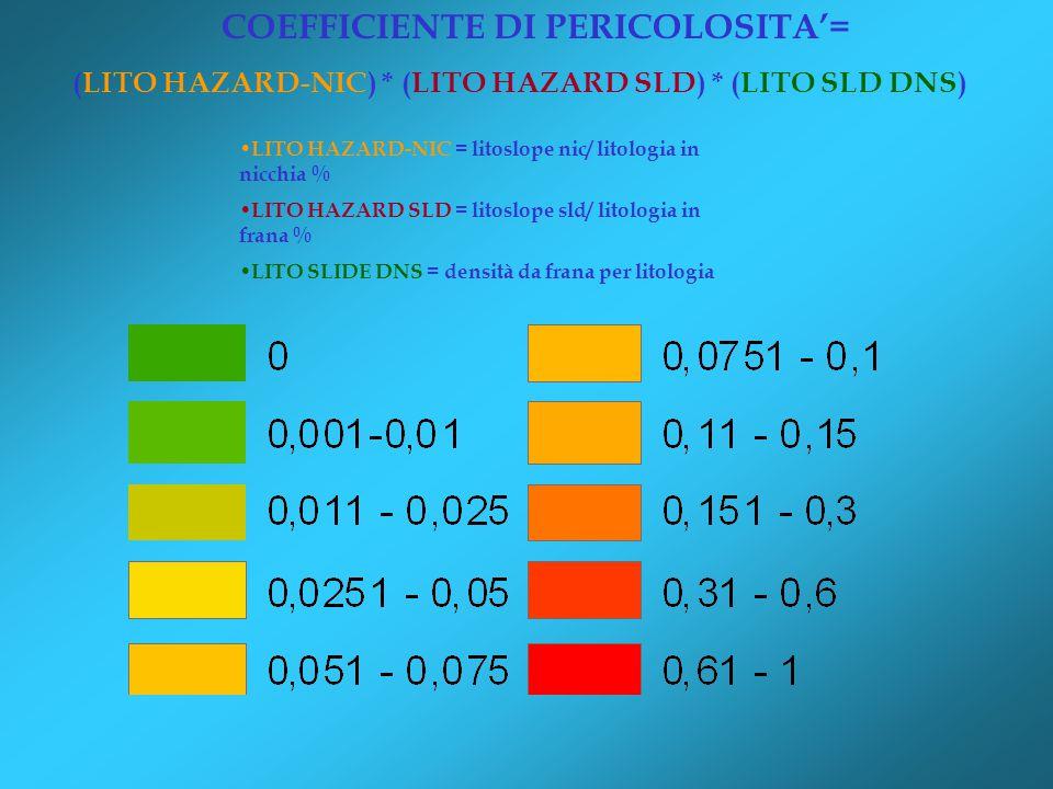 COEFFICIENTE DI PERICOLOSITA'= (LITO HAZARD-NIC) * (LITO HAZARD SLD) * (LITO SLD DNS) LITO HAZARD-NIC = litoslope nic/ litologia in nicchia % LITO HAZARD SLD = litoslope sld/ litologia in frana % LITO SLIDE DNS = densità da frana per litologia
