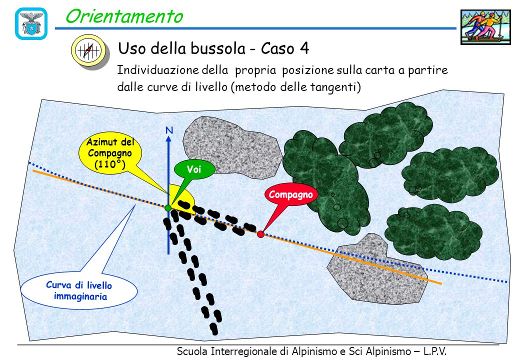 Scuola Interregionale di Alpinismo e Sci Alpinismo – L.P.V. Orientamento Cosa si deve fare: Il compagno si sposta di un centinaio di metri (visibilità